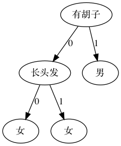 机器学习 决策树可视化